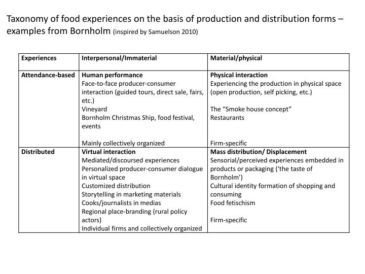 Taxonomy of food experiences on the basis of production and distribution forms –