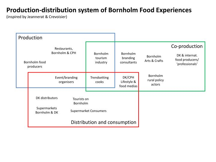 Production-distribution system of Bornholm Food Experiences