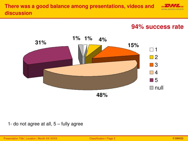There was a good balance among presentations, videos and discussion