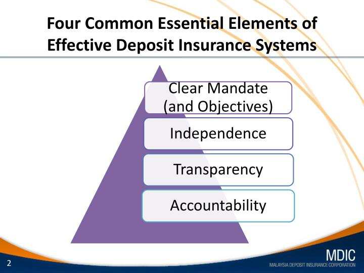 Four common essential elements of effective deposit insurance systems