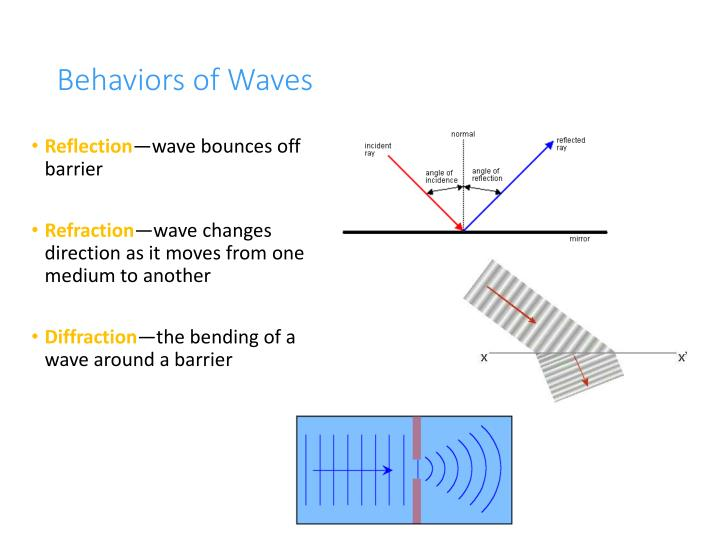 Behaviors of Waves