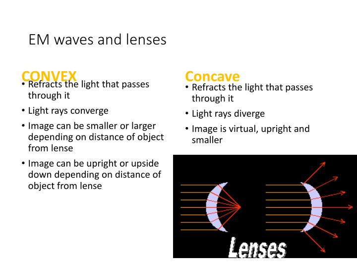 EM waves and lenses