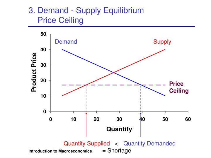 3. Demand - Supply Equilibrium