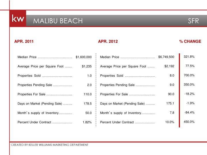 MALIBU BEACH                                     SFR
