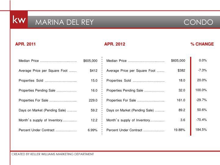 MARINA DEL REY                   CONDO