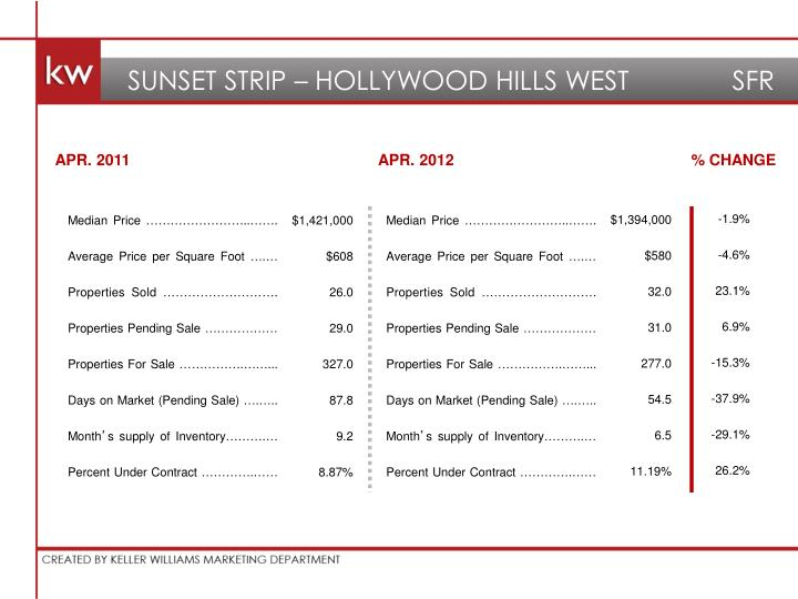 SUNSET STRIP – HOLLYWOOD HILLS WEST              SFR