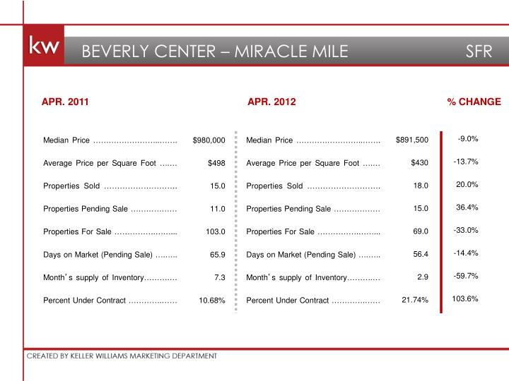 BEVERLY CENTER – MIRACLE MILE       SFR