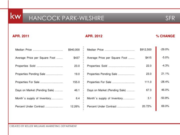 HANCOCK PARK-WILSHIRE                                     SFR