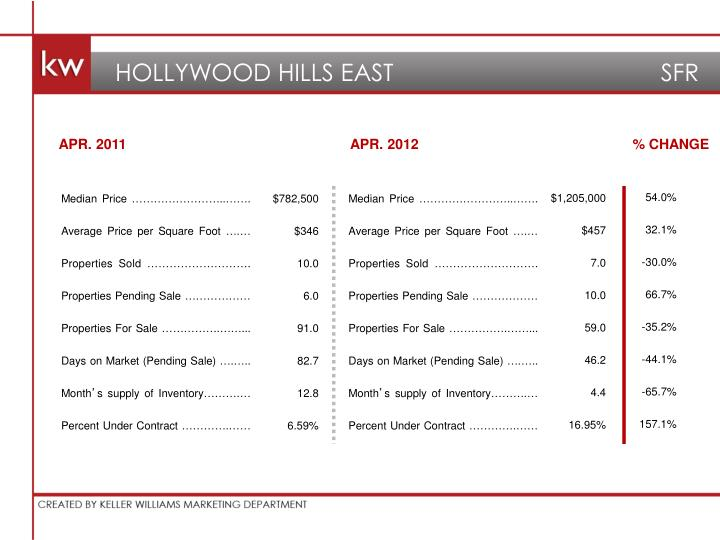 HOLLYWOOD HILLS EAST                                 SFR