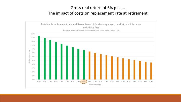 Gross real return of 6% p.a. ...