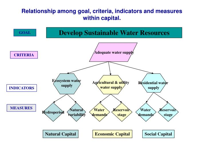 Develop Sustainable Water Resources