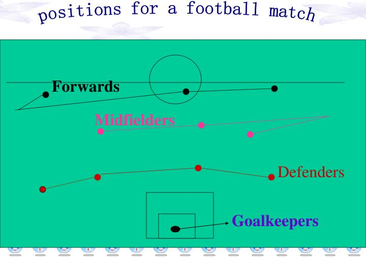 positions for a football match