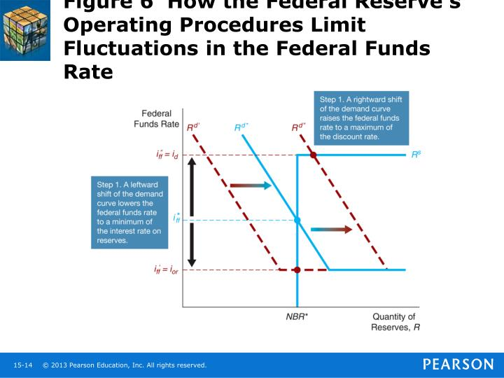 Figure 6  How the Federal Reserve's Operating Procedures Limit Fluctuations in the Federal Funds Rate