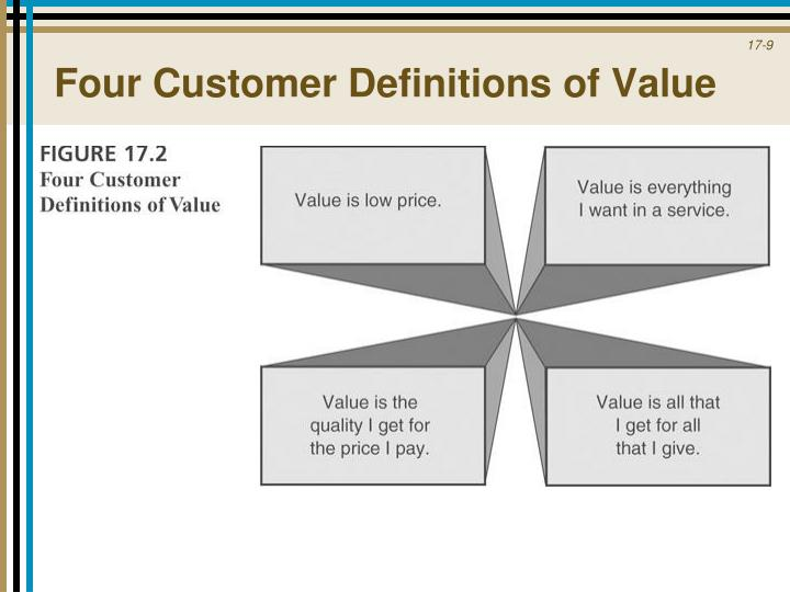 Four Customer Definitions of Value