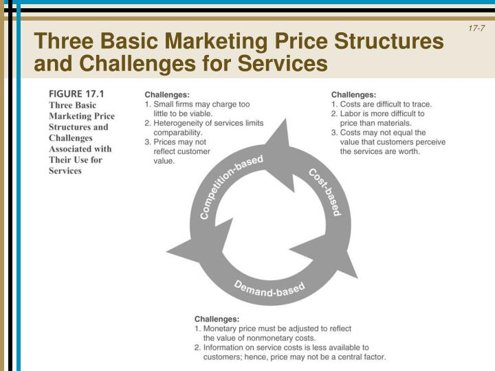 Three Basic Marketing Price Structures and Challenges for Services