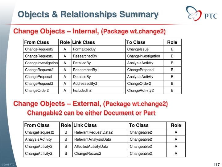 Objects & Relationships Summary