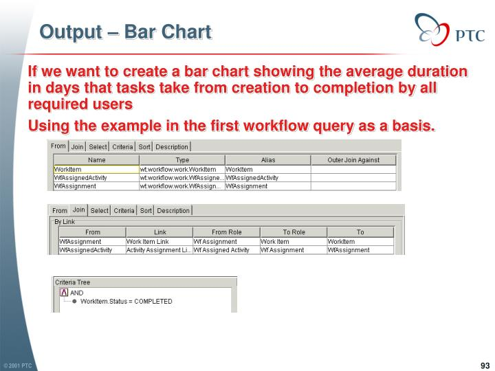 Output – Bar Chart