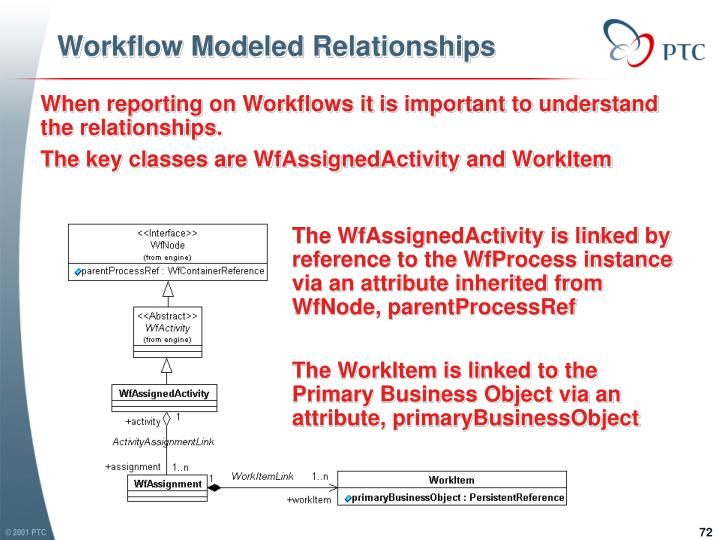 Workflow Modeled Relationships
