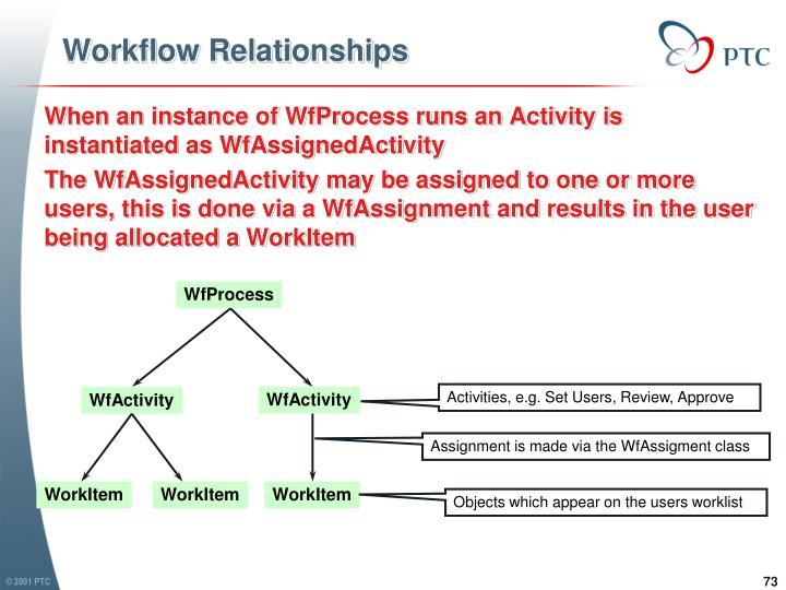 WfProcess