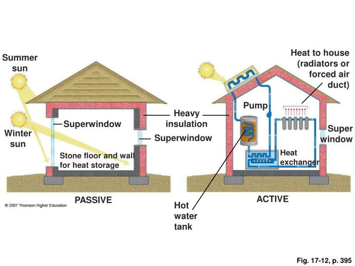 Heat to house (radiators or forced air duct)