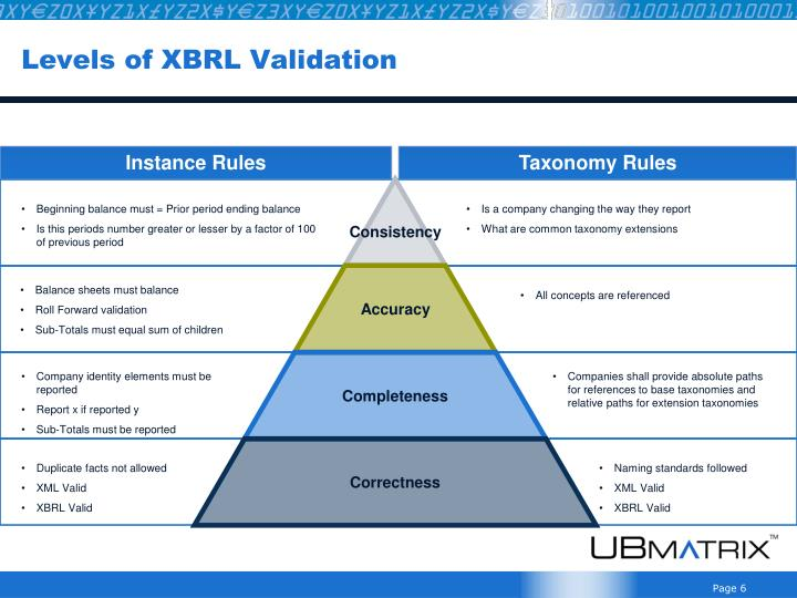 Levels of XBRL Validation