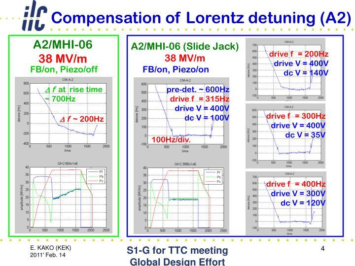 Compensation of Lorentz detuning (A2)