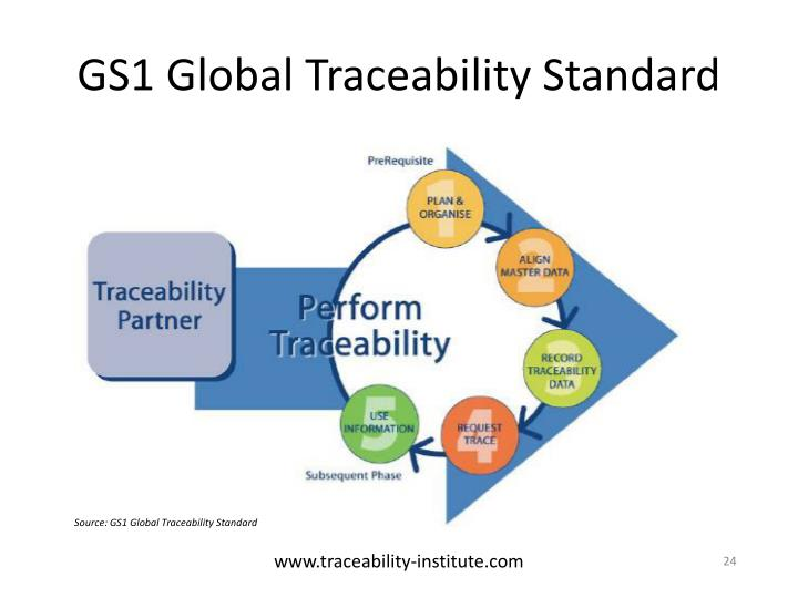 GS1 Global Traceability Standard