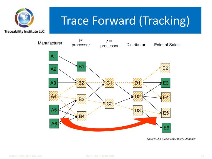Trace Forward (Tracking)