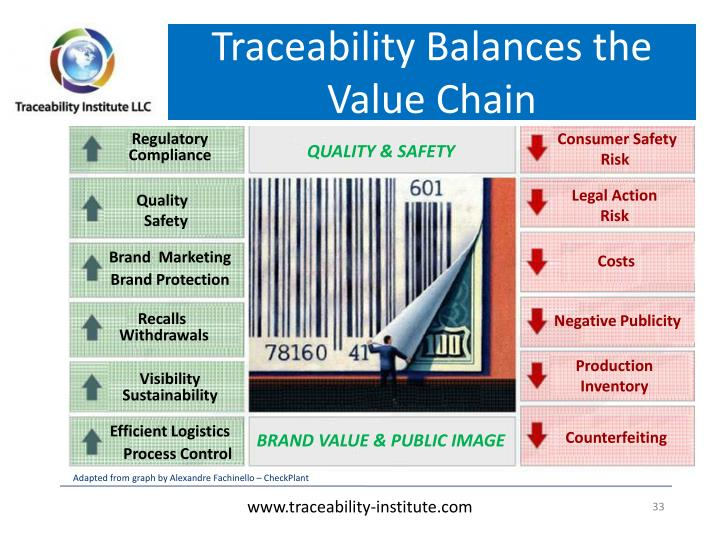 Traceability Balances the Value Chain