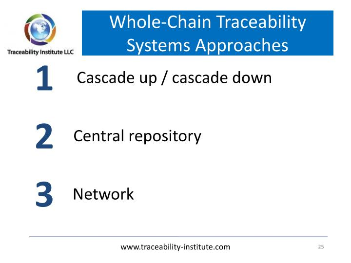 Whole-Chain Traceability Systems Approaches