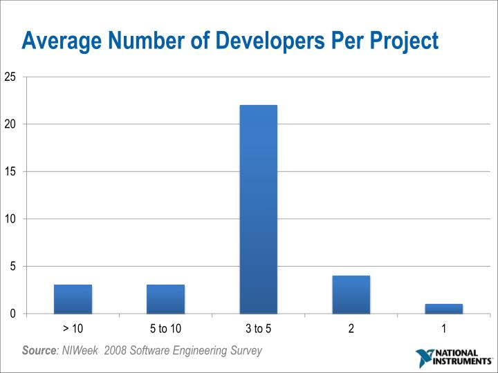 Average Number of Developers Per Project