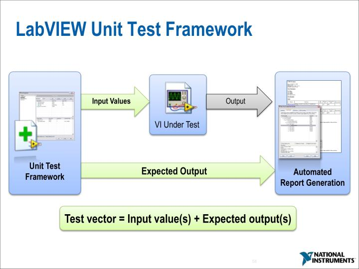 LabVIEW Unit Test Framework