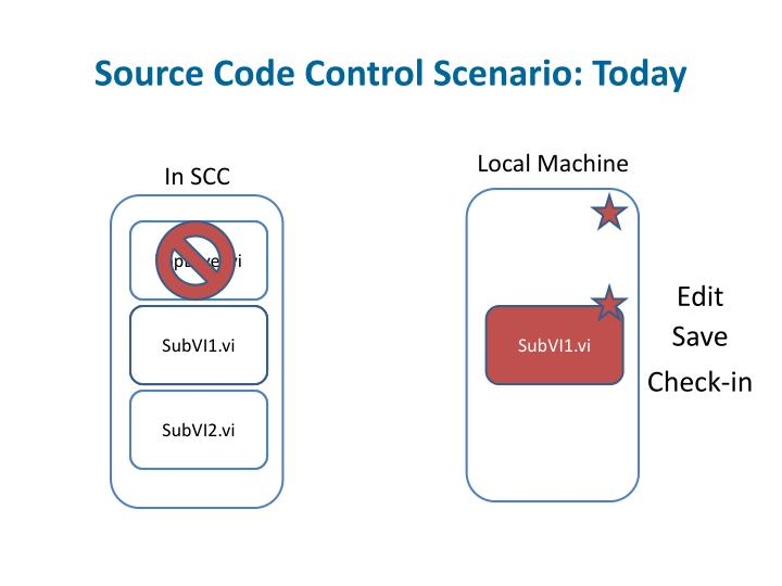 Source Code Control Scenario: Today