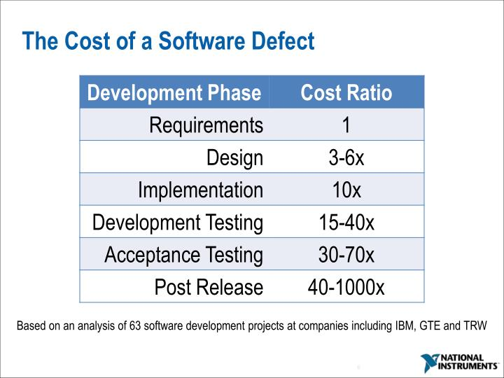 The Cost of a Software Defect