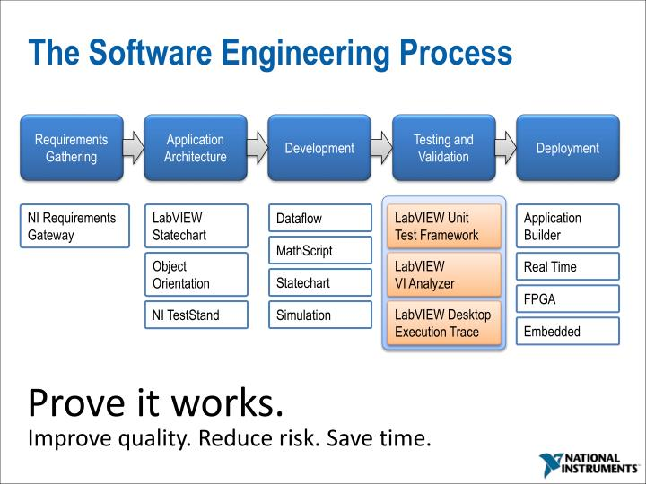 The Software Engineering Process