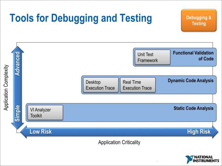 Tools for Debugging and Testing