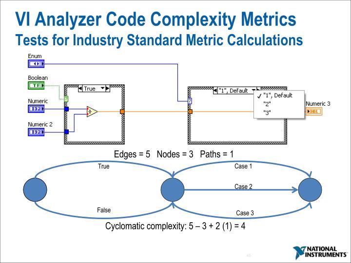VI Analyzer Code Complexity Metrics