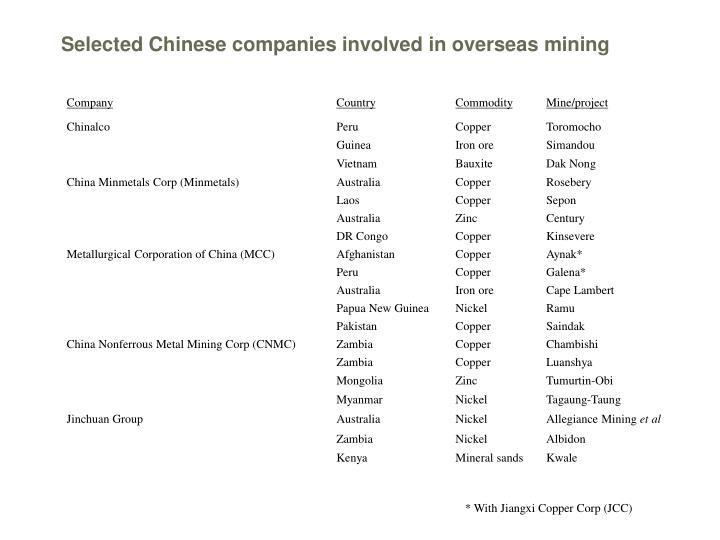 Selected Chinese companies involved in overseas mining