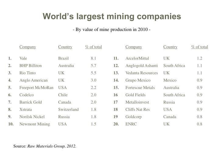 World s largest mining companies