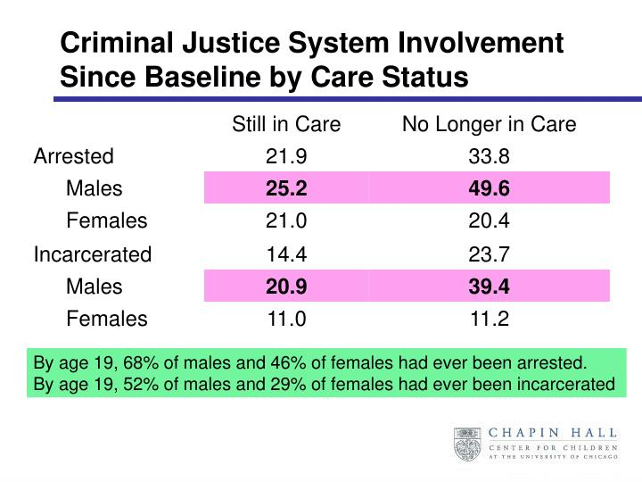 Criminal Justice System Involvement Since Baseline by Care Status