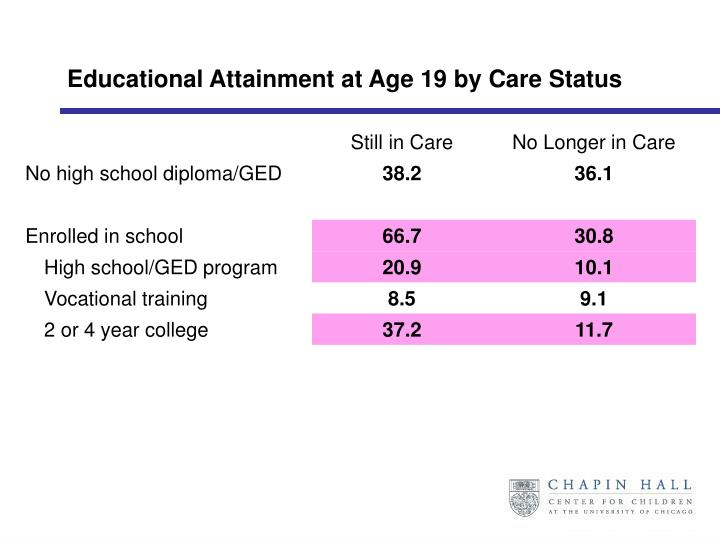 Educational Attainment at Age 19 by Care Status