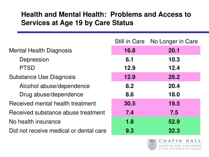 Health and Mental Health:  Problems and Access to Services at Age 19 by Care Status