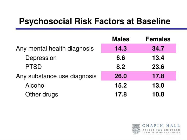 Psychosocial Risk Factors at Baseline