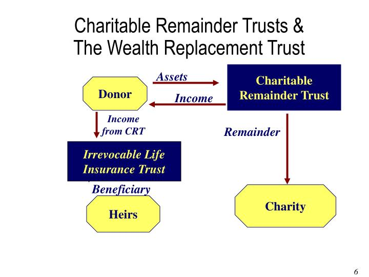 Charitable Remainder Trusts &