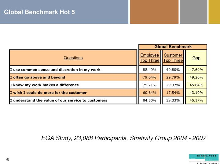 Global Benchmark Hot 5