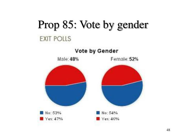 Prop 85: Vote by gender