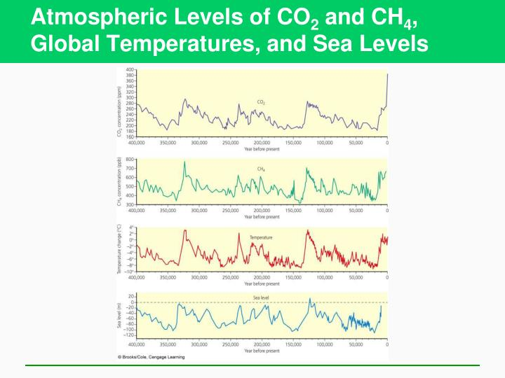 Atmospheric Levels of CO
