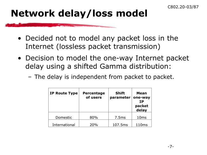 Network delay/loss model