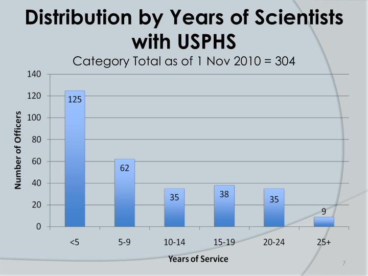 Distribution by Years of Scientists with USPHS