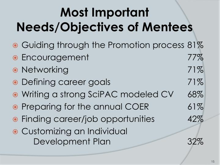 Most Important Needs/Objectives of Mentees